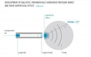 generating-a-pressure-wave-300x188