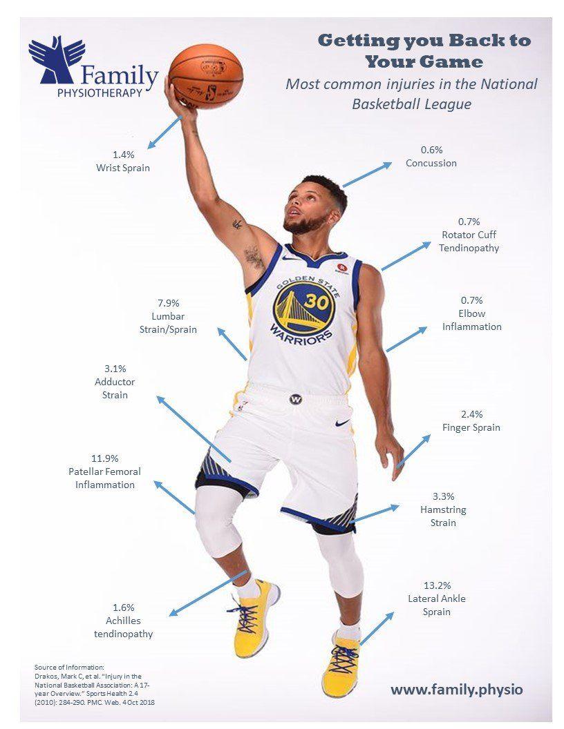 Basketball Sports Injury Clinic